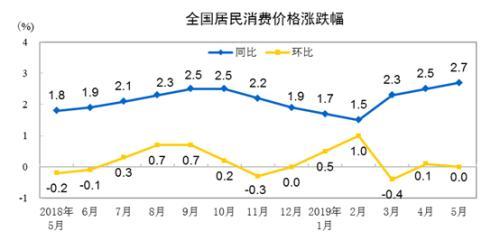 商務部:6月份CPI今日公布 同比漲幅或連續4個月超2%
