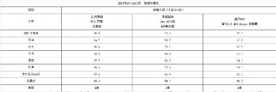 中国电动汽车消费者购车指引测评结果发布