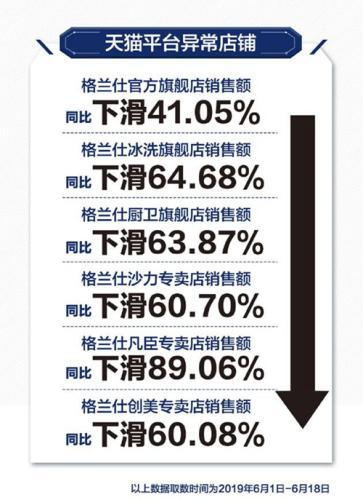 格兰仕公布的天猫旗舰店流量下滑数据。