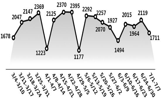杭州:二手房急售房源增加降价幅度有点狠