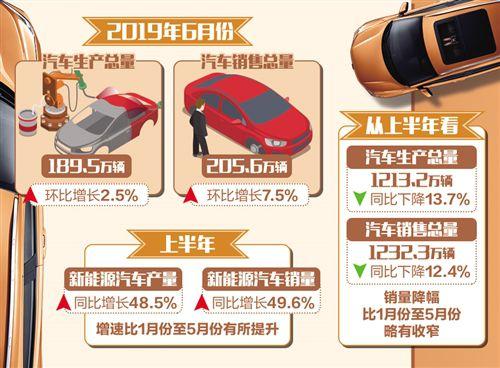 """上半年汽车市场迎来""""促销式""""回暖"""