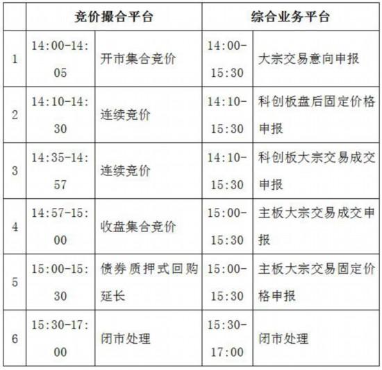 7月13日开展科创板交易业务预通关测试