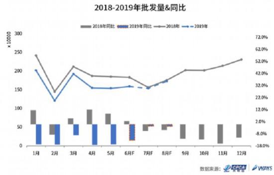 7月第一周車市銷量繼續下滑