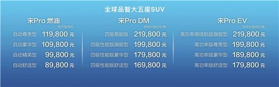 比亚迪宋Pro正式上市 8.98万起