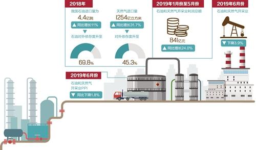 """石油天然气勘探开发""""敞开大门""""市场格局将迎来改变"""