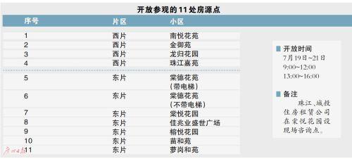广州2550套公租房明起开放申请