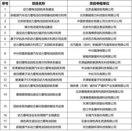 18个项目 京津冀发布电池回收利用试点