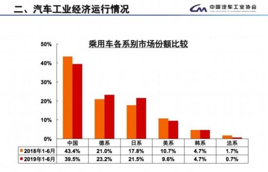上半年国内乘用车各系别市场份额一览