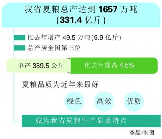 公兴搬迁  公司安徽省夏粮总产居全国第三