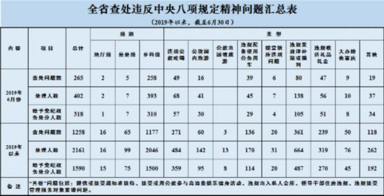 江苏6月共查处违反中央八项规定精神问题265起