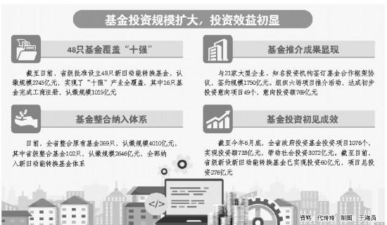 山东:新旧动能转换基金参投门槛再降低