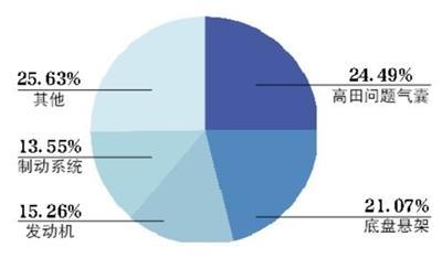 上半年汽车召回超275万辆新能源车占1%
