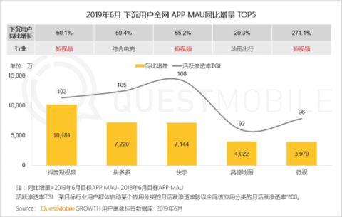 "QuestMobile:拼多多6月活跃用户同比净增7220万_卫冕""下沉王""1364.png"