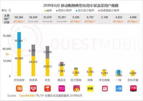 "QuestMobile:拼多多6月活跃用户同比净增7220万_卫冕""下沉王""1414.png"