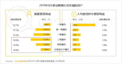 "QuestMobile:拼多多6月活跃用户同比净增7220万_卫冕""下沉王""1645.png"