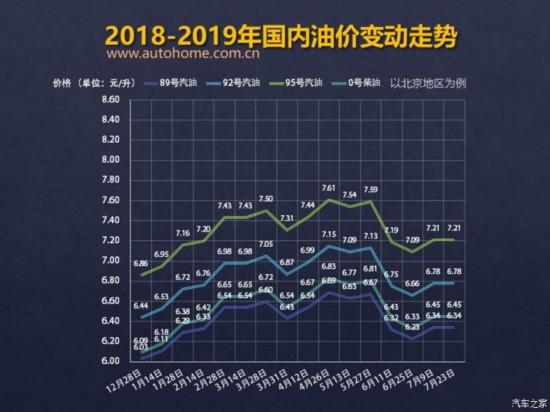 发改委:7月23日成品油价格不作调整