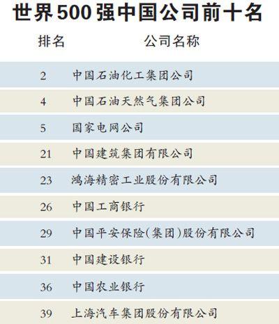 2019年世界500强企业排行榜_世界500强揭晓 中国129家企业上榜,首超美国