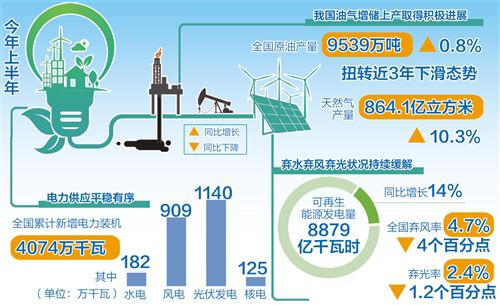 上半年原油产量扭转下滑态势 我国能源供给保障能力不断提升