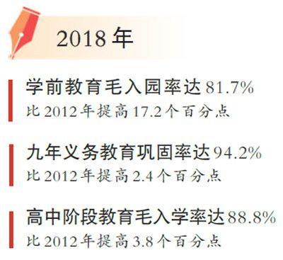 2018年基礎教育經費總投入29251億元  比2012年增加了74.1%