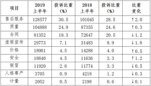 中消协上半年受理投诉42万件培训服务投诉增124.5%