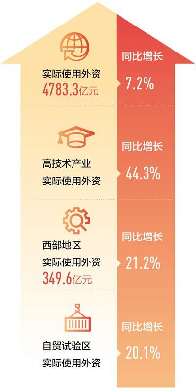 中国仍是外商眼里的投资热土(中国经济纵深谈⑧)