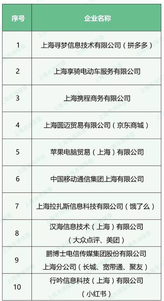 2019年上半年投诉数量排名靠前的企业名单 来源:上海市消保委微信公众号