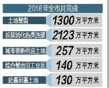 深圳四大举措力推国土空间提质增效