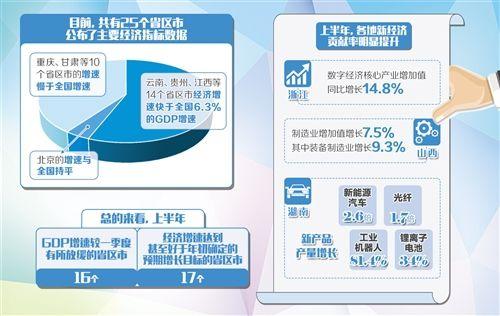 """25个省区市陆续公布上半年""""成绩单"""" 经济增速处于合理区间"""