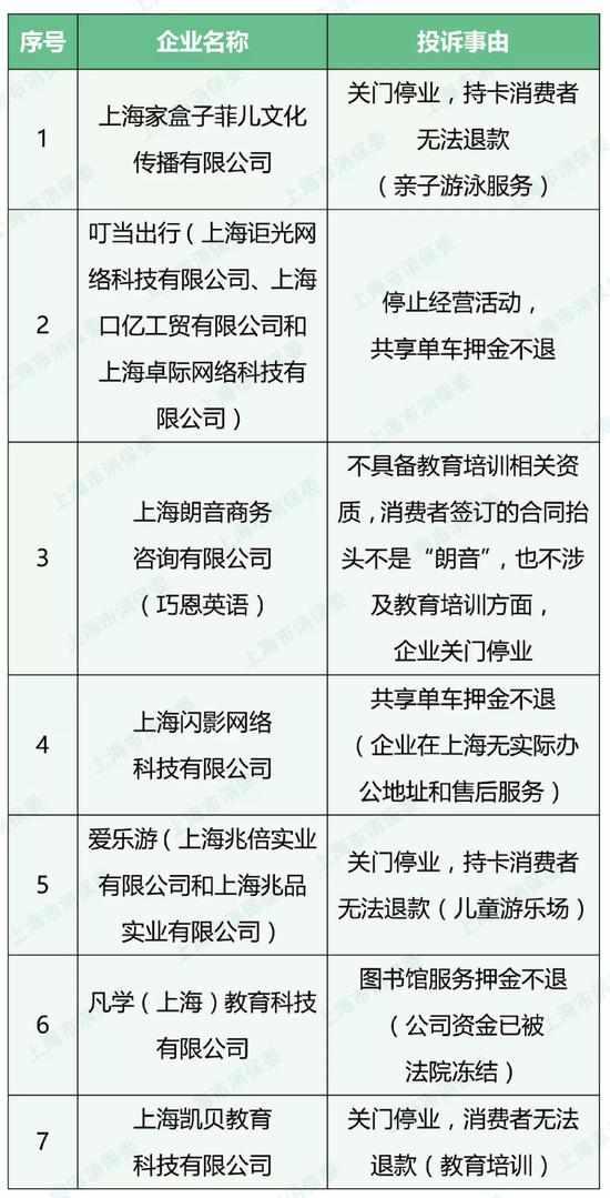 7家关门或售后无法查找的群体性投诉企业名单 来源:上海市消保委微信公众号