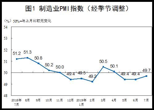 7月份,综合PMI产出指数为53.1% 企业生产经营活动稳步扩张