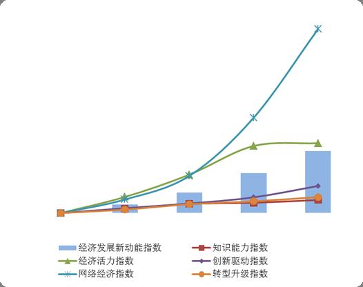 统计局:2018年我国经济发展新动能指数同比增长28.7%