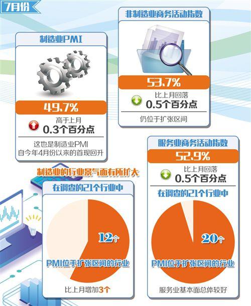 制造业景气回升 服务业保持增长