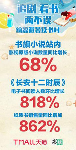 《长安》即将收官引发网友围观原著小说图书销量增长超800%