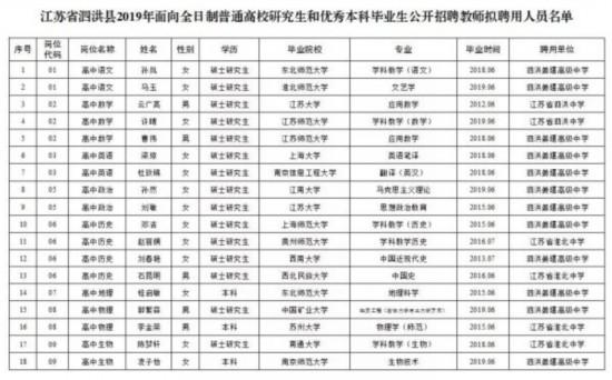 宿迁泗洪县2019年公开招聘教师拟聘用人员公示
