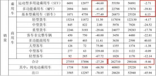 江淮汽车公布7月份销量 同比下滑