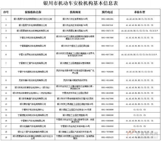 银川已有19家机动车检测站 西夏区新增一家