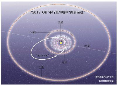"""小行星""""2019OK""""与地球""""擦肩而过"""""""