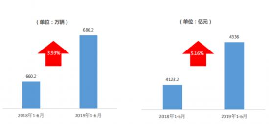 1-6月,全国二手车累计交易量为686.2万辆,同比增长3.93%