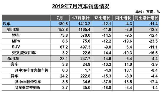 7月汽车产销降幅收窄新能源市场首现负增长