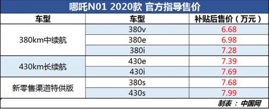 哪吒N012020款正式上市最大续航里程为430km