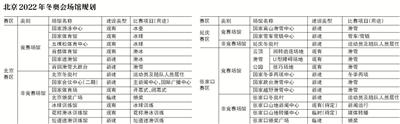"""北京冬奥场馆建设:让""""粉丝""""贴近赛场"""