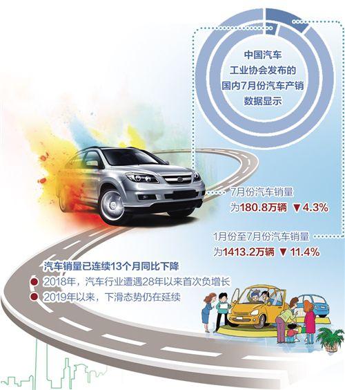 7月汽车产销量降幅收窄 显现出积极信号 下半年车市有望回暖