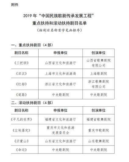 """《沂蒙山》入选2019年""""中国民族歌剧传承发展工程""""扶持剧目"""
