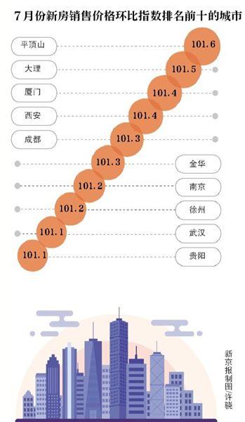 小阳春后北京二手房降价