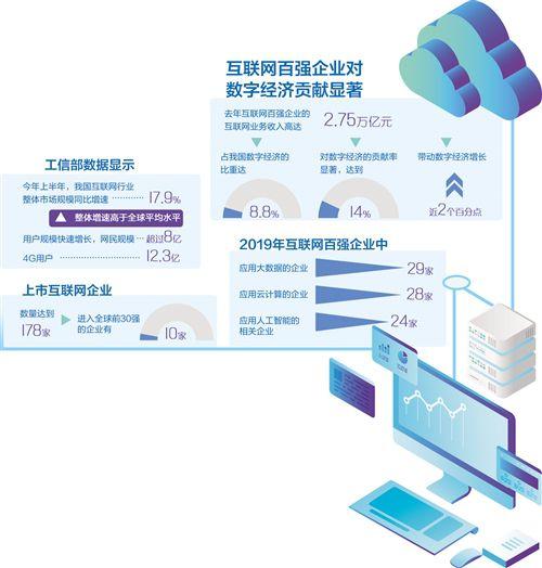 互联网百强企业有力支撑数字经济