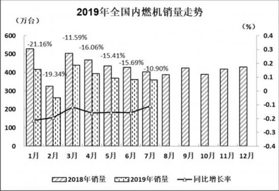 2019年7月内燃机行业市场经济运行综述