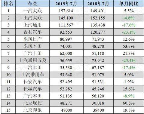 7月车市销量:中国品牌降中有升新能源车初现颓势