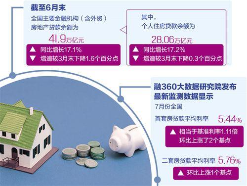 多地房贷利率不同程度地有所提高 监管政策还将如何推进?