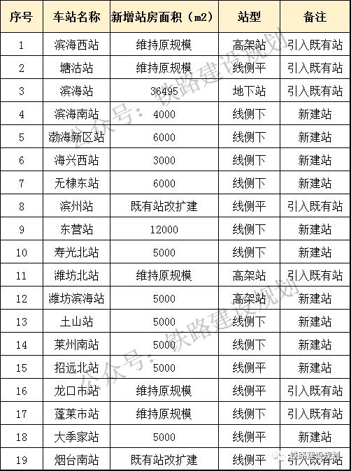 津潍烟高铁又近一步!计划在山东跨5市设14个站