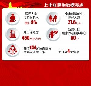 南京晒出政府半年成绩单 134个数据与民生相关